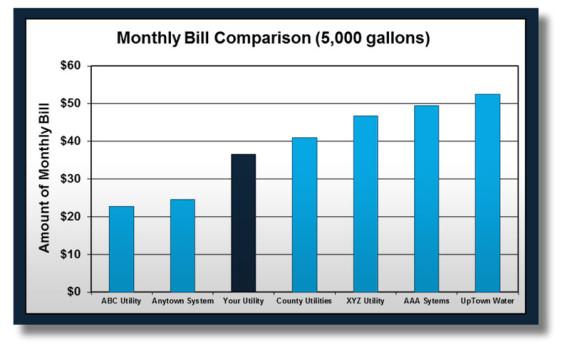 bill comparison
